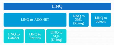 LINQ Nedir? Nasıl Kullanılır?