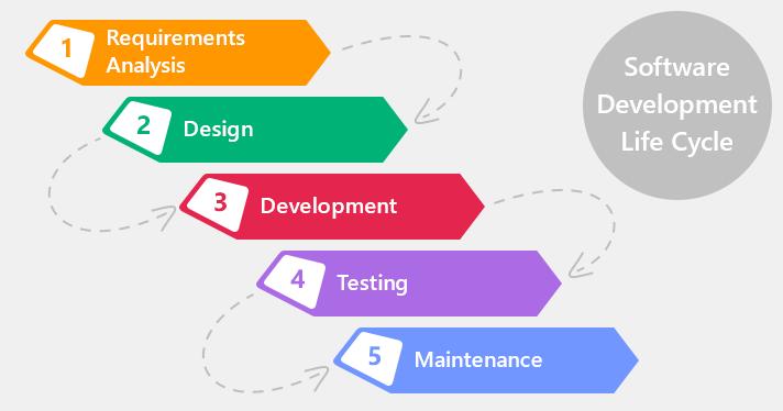 Yazılım Yaşam Döngüsü Nedir? (Software Development Lifecycle)