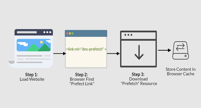DNS Prefetch